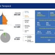 Censo 2017: En Tarapacá tenemos 97.693 hogares, con un promedio de 3,2 personas viviendo en cada uno éstos