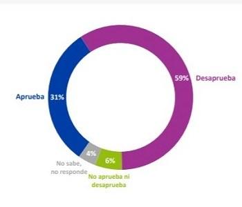 Con un 31% de ahesión, Presidente Piñera sigue a la baja en la encuesta de Plaza Pública CADEM