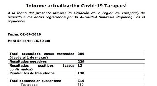 Confirman 13 casos positivos de coronavirus, 10 de Iquique y 3 de Alto Hospicio. 138 casos pendientes de resultados