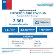 Sigue crítica la situación de pandemia en Tarapacá. Tres nuevos decesos y 111 contagios