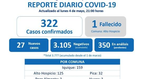 En la última semana contagios en Tarapacá aumentaron sobre el 90%  e incidencia alcanza el 80%