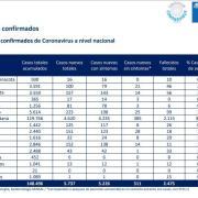 """Once decesos se produjeron en Tarapacá, de acuerdo al """"ajuste metodológico"""" acumulando 46 fallecimientos."""