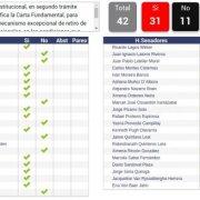 Con 31 votos a favor y 11 en contra, senadores respaldaron la idea de legislar sobre el tercer retiro