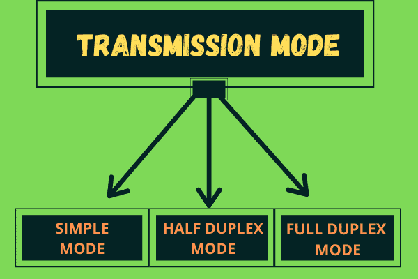 Transmission Modes in Computer Networks