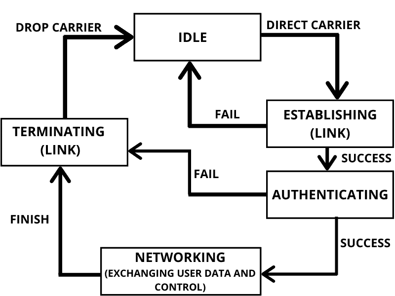 Point To Point Protocol in computer network