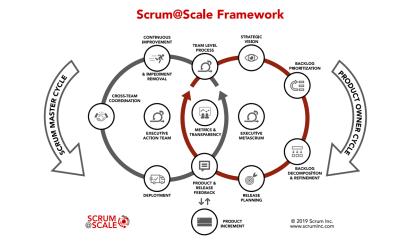 Scrum@Scale Framework