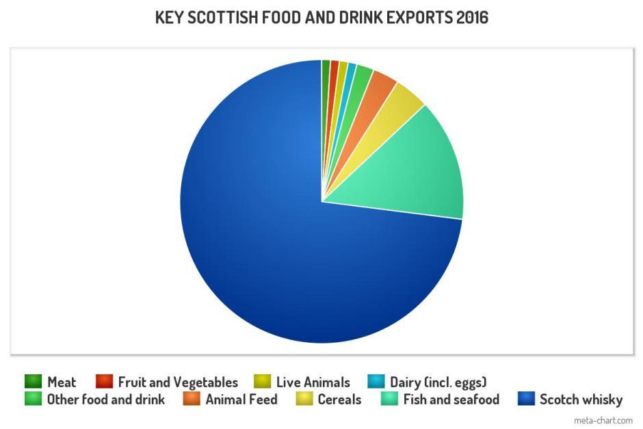key actual food