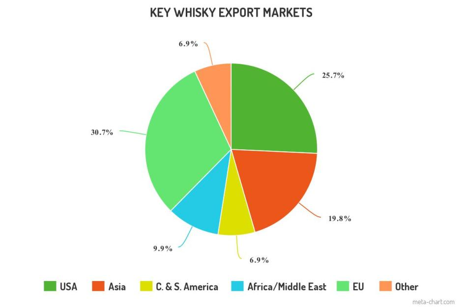 whisky exports