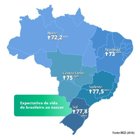 previdencia_esperanca_de_vida_regioes