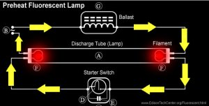 The Fluorescent Lamp  How it Works & History