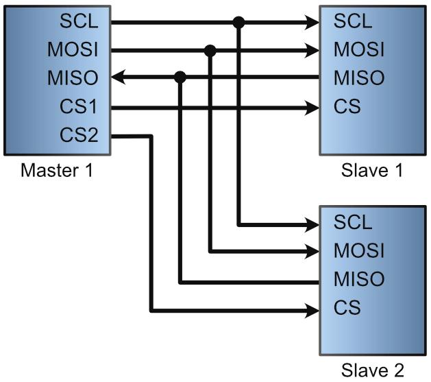 Aufbau von einem SPI Netzwerk