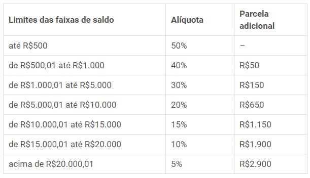 Alíquota FGTS