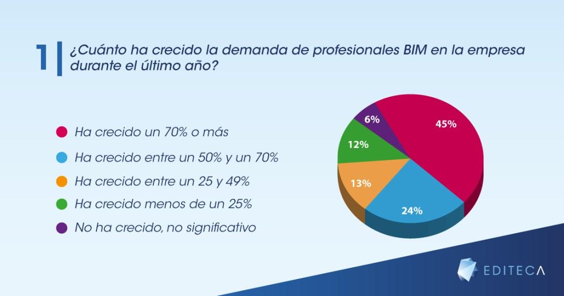 gráficas-blog-empleo-bim-1
