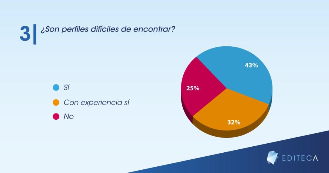 gráficas-blog-empleo-bim-3