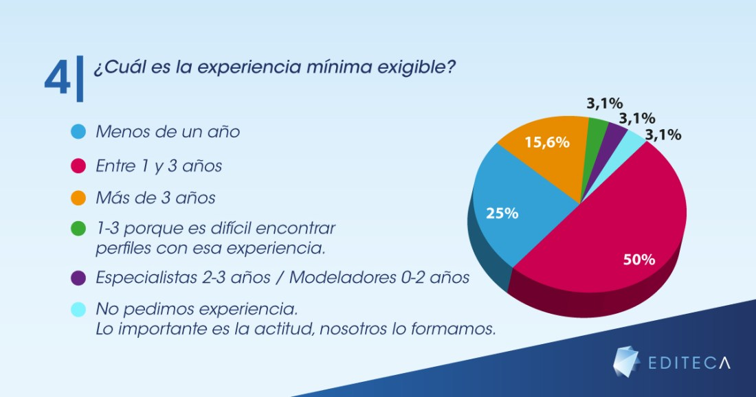gráficas-blog-empleo-bim-4
