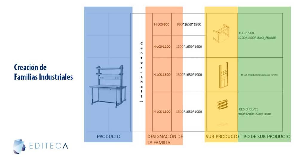 creacion-familias-industriales-chc-lab