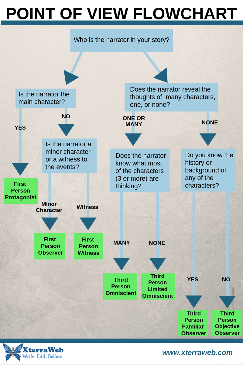 POV Flowchart to help writers choose the point of view in fiction. First person narrative. Third person narrative. Choosing narrative voice.
