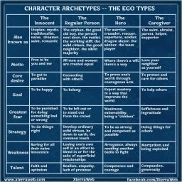Character development. Character Archetypes. Ego types.