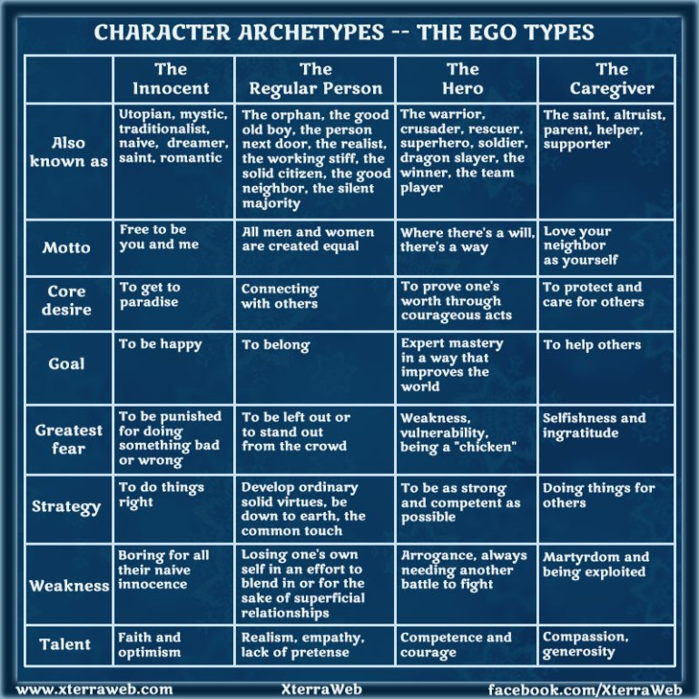archetypes 1 essay example Free archetypes papers, essays, and research papers  (dictionary) the count  of monte cristo, one of the novels that pioneer this theme, tells the  archetypes  in waterworld - the 1995 hit film waterworld is a prime example of archetypes.