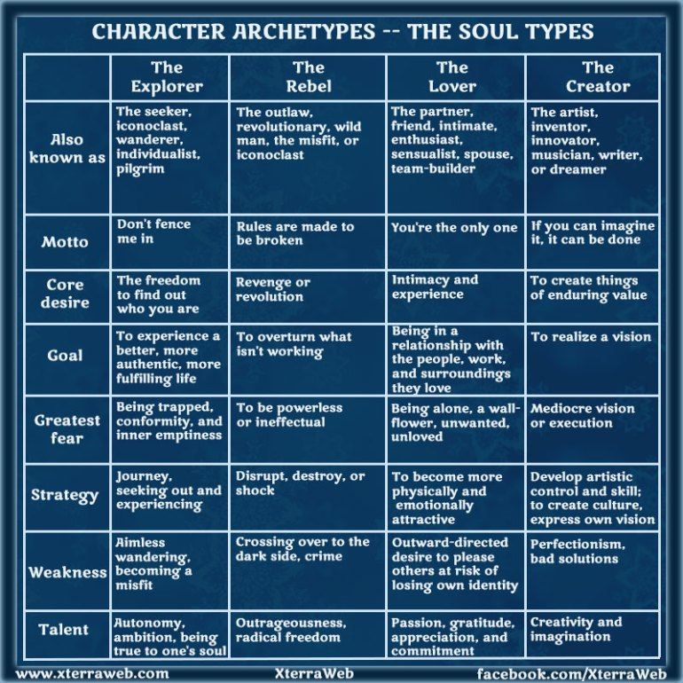 Character development. Character Archetypes. Soul types.