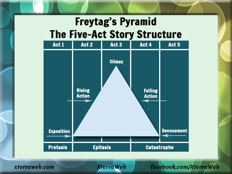 Freytag's Pyramid or the Five-Act Story Structure