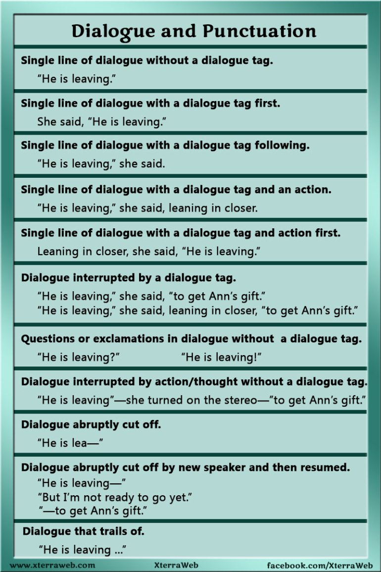 Dialogue and Punctuation. Rules for punctuation with dialogue and dialogue tags.
