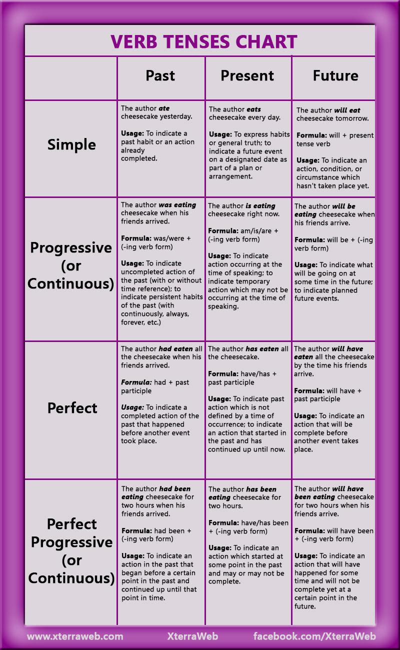 tense chart: Verb tenses chart xterraweb