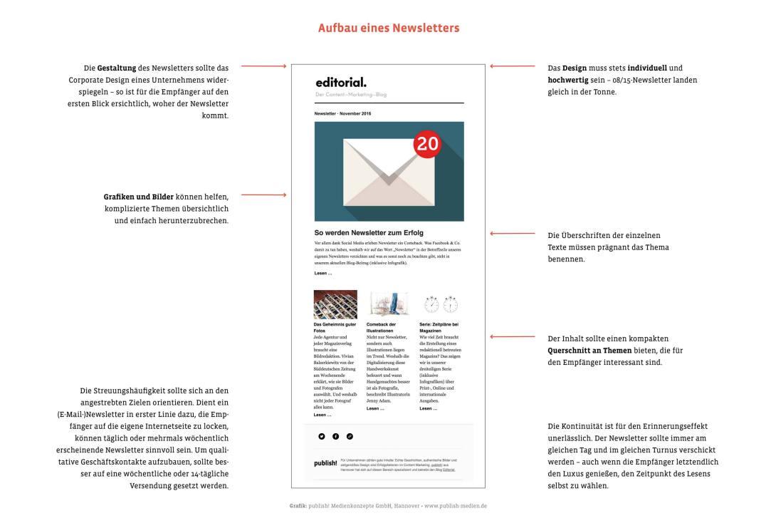 Aufbau eines Newsletters (Infografik): Wichtige Faktoren fürs Schreiben und Gestalten eines Newsletters sind das Corporate Design, Grafiken und Bilder sowie prägnante Überschriften und Teaser/Anreißer.