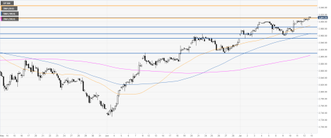 S&P 500 Grafik 4 jam