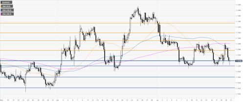 Grafik 4 Jam EUR/USD