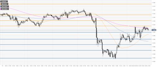 Analisis Teknis EUR/USD : Euro Mengakhiri Minggu