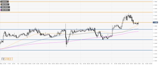 Grafik 30 menit EUR/USD