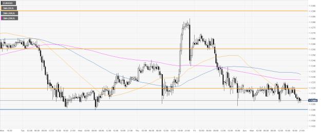 eur/usd 30-minute chart