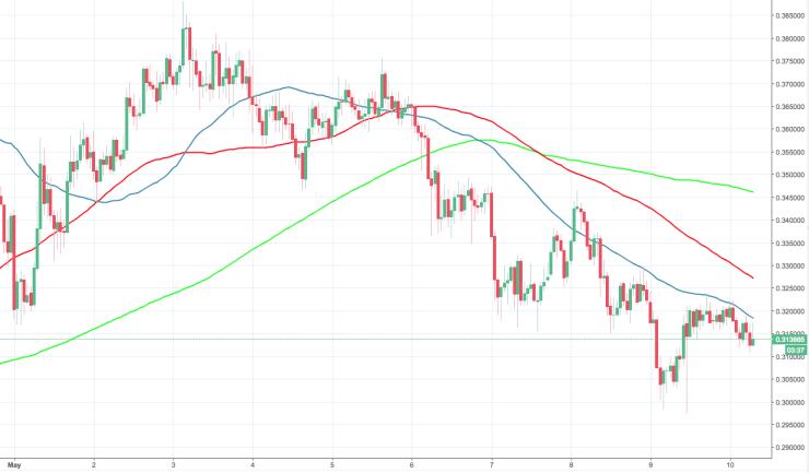 ADA/USD, the hourly chart