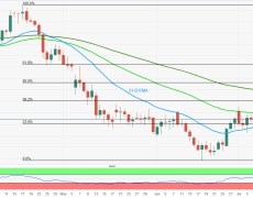 Upside limited by 50-D EMA amid lack of moves