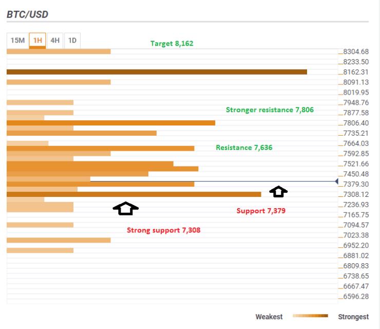 BTCUSD confluence technical price prediction June 2018