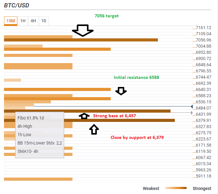 Bitcoin confluence detector levels June 14 2018 analysis