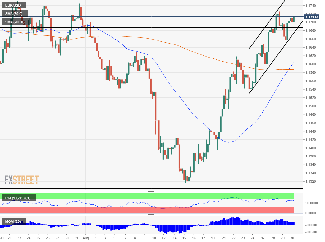 EUR USD technical analysis August 30 2018