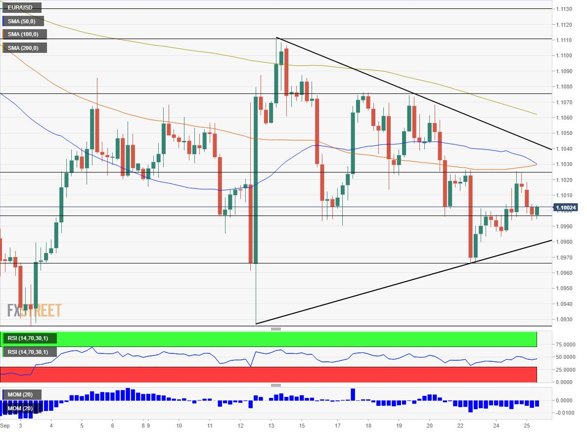 EUR USD technical analysis September 25 2019