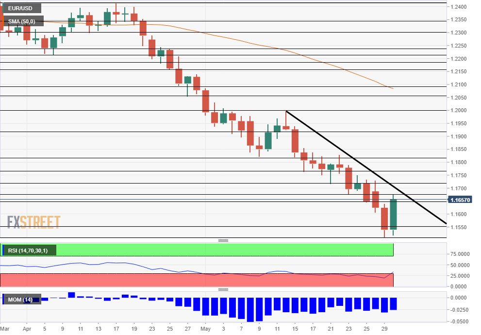 EUR USD Technical Analysis chart May 30 2018