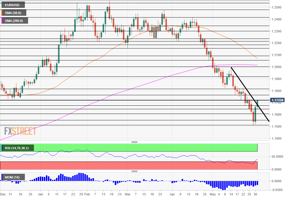 EUR USD Technical Analysis May 31 2018