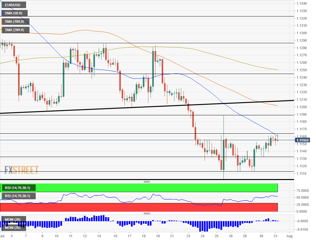 EUR USD technical analysis July 31 2019