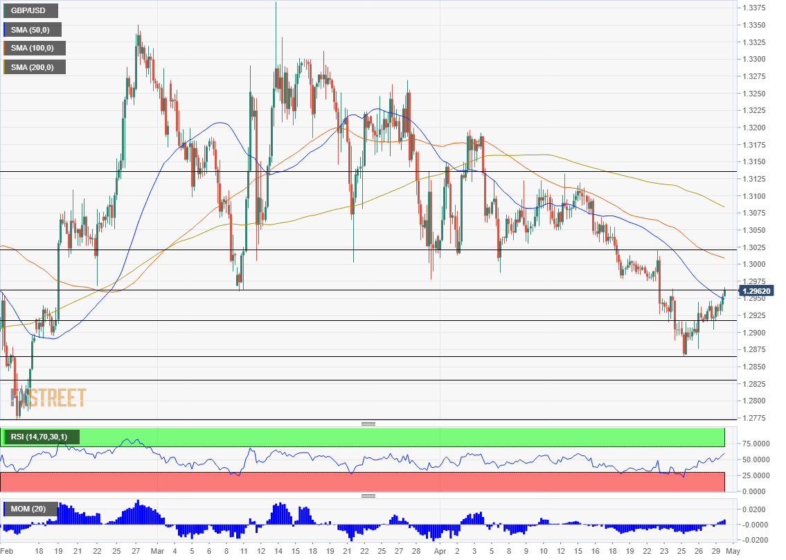 GBP USD technical analysis April 30 2019
