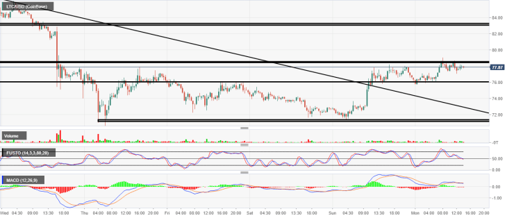 LTC USD 1 hour chart