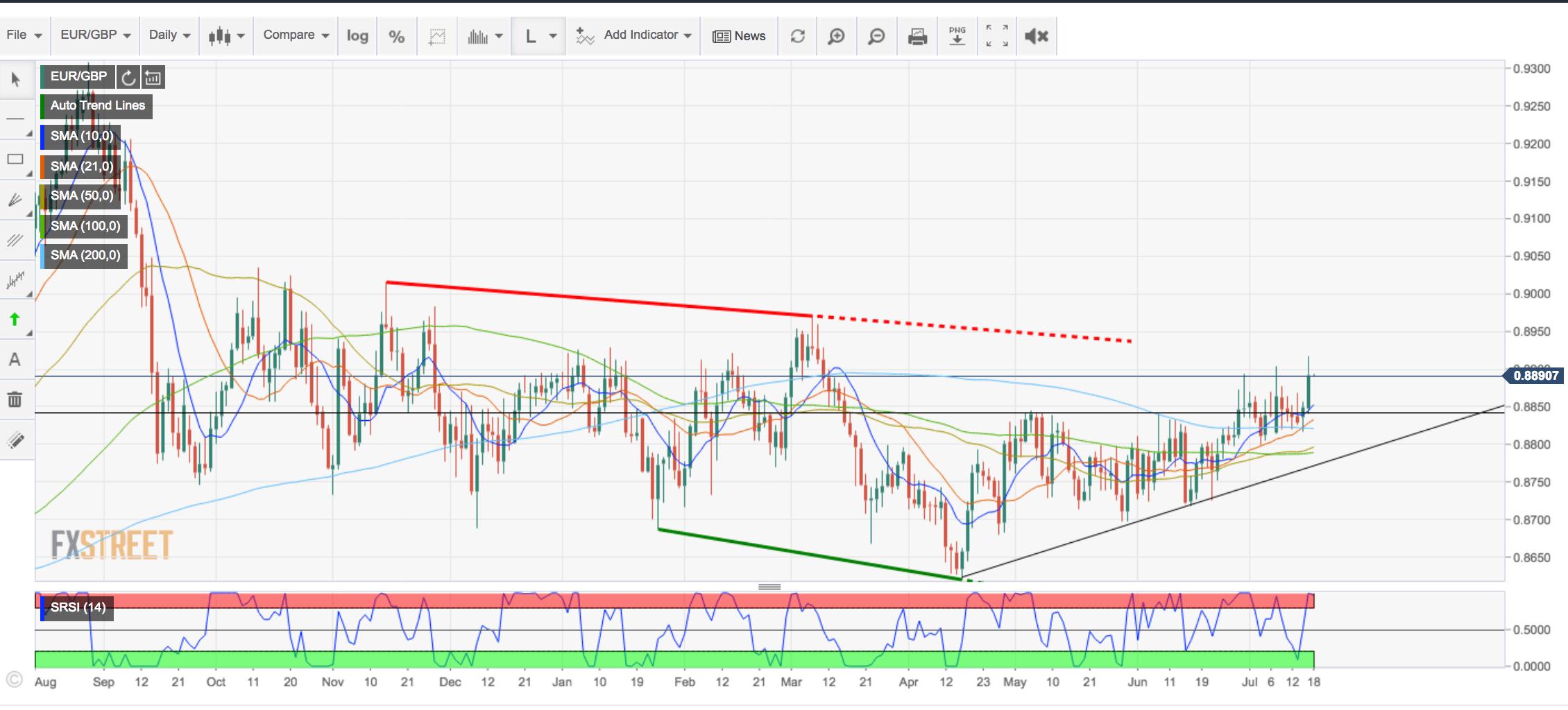 Eur Gbp Technicalysis Price Making Bullish Tracks Above Bearish Triangle Resistance