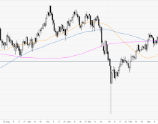 Trading at daily highs and nearing 109.60 resistance
