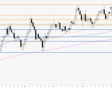NFP catalyst sends the greenback near 97.30