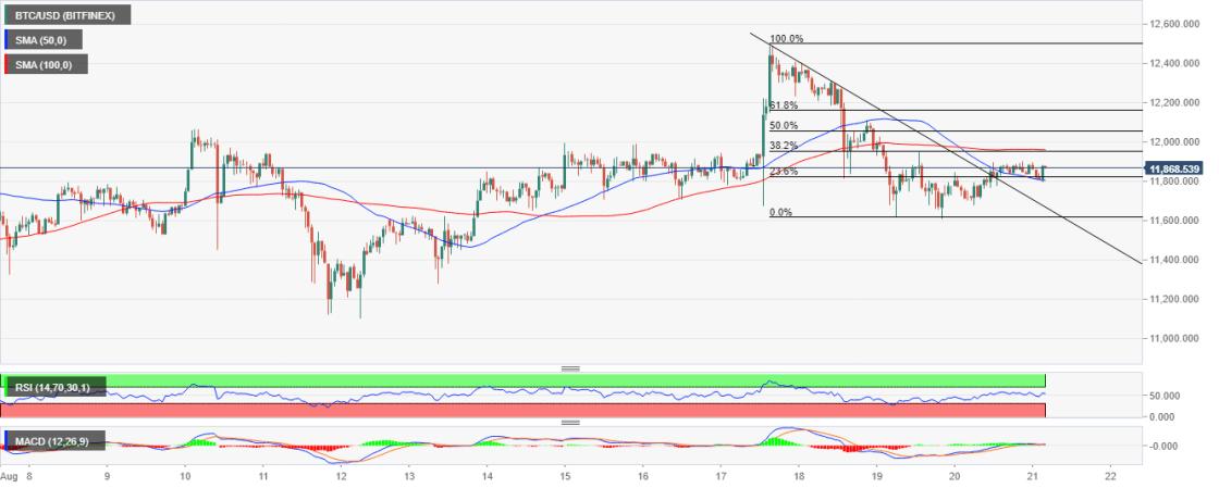 BTC/USD peice chart