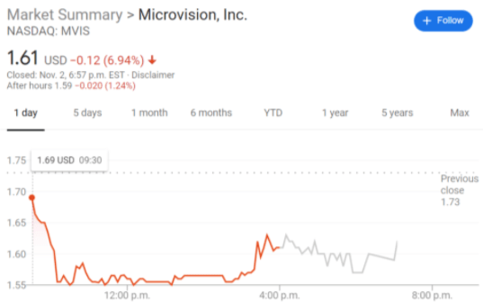 MVIS Stock Price: Microvision Inc extends selloff after ...