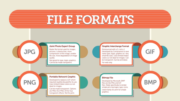 Infographic: Guide To Image File Formats For Designers And ...